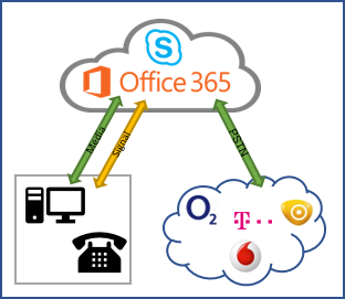 Skype for Business- Cloud PSTN